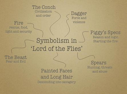 Symbols Lord Of The Flies Vs Us
